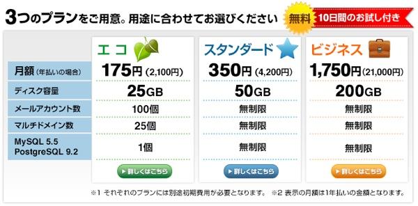 バリューサーバーの料金比較表
